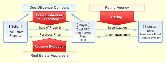 The role of a due diligence company is carrying out asset evaluation and risk assessment for real estate properties when they are sold to buyers such as Trust SPC, Real Estate Fund, and REIT. Simultaneously, real estate appraisers evaluate the revenue from the properties.When the real estate properties are securitized for investors such as banks, insurance funds, and general investors, rating agency evaluates rates for the properties.