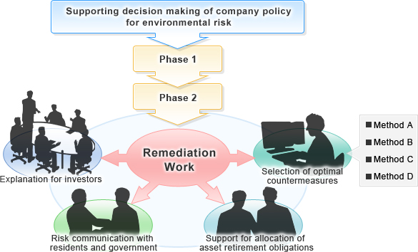 We support decision making of company policy for environmental risk. When actual contamination is confirmed after Phase 1 and 2 inspections, in addition to the remediation work, we provide various services such as explanation for investors, risk communication with residents and government, support for allocation of asset retirement obligations, and selection of optional countermeasures.